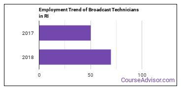 Broadcast Technicians in RI Employment Trend
