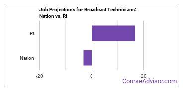 Job Projections for Broadcast Technicians: Nation vs. RI
