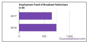 Broadcast Technicians in SC Employment Trend