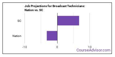 Job Projections for Broadcast Technicians: Nation vs. SC