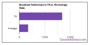 Broadcast Technicians in TX vs. the Average State