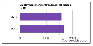 Broadcast Technicians in TX Employment Trend