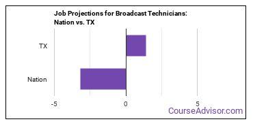 Job Projections for Broadcast Technicians: Nation vs. TX