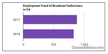 Broadcast Technicians in VA Employment Trend