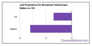 Job Projections for Broadcast Technicians: Nation vs. VA