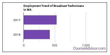 Broadcast Technicians in WA Employment Trend