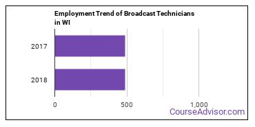 Broadcast Technicians in WI Employment Trend