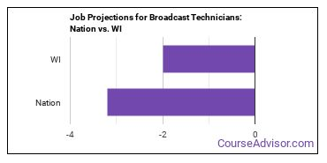 Job Projections for Broadcast Technicians: Nation vs. WI