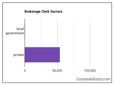 Brokerage Clerk Sectors