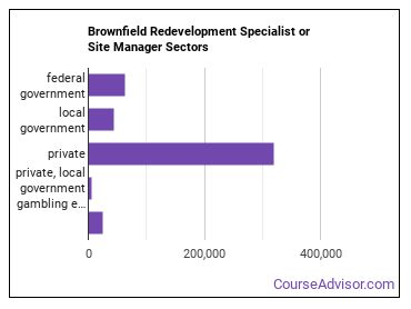Brownfield Redevelopment Specialist or Site Manager Sectors