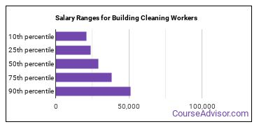 Salary Ranges for Building Cleaning Workers