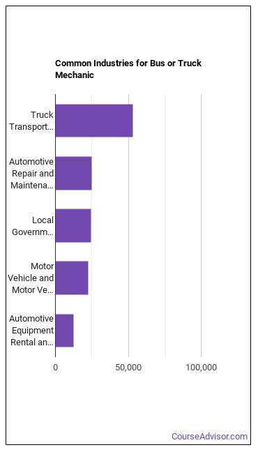 Bus or Truck Mechanic Industries