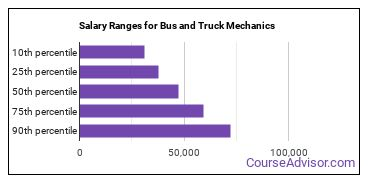 Salary Ranges for Bus and Truck Mechanics