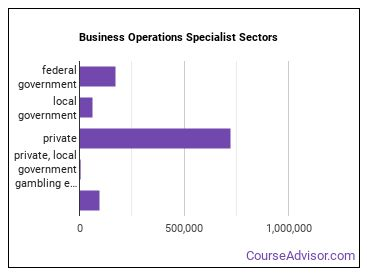 Business Operations Specialist Sectors