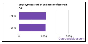 Business Professors in AZ Employment Trend