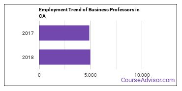 Business Professors in CA Employment Trend