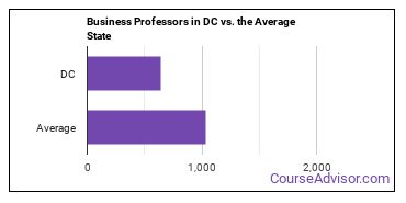 Business Professors in DC vs. the Average State