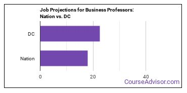 Job Projections for Business Professors: Nation vs. DC