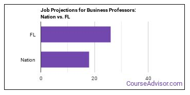 Job Projections for Business Professors: Nation vs. FL
