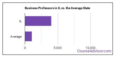Business Professors in IL vs. the Average State