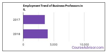Business Professors in IL Employment Trend