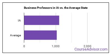 Business Professors in IA vs. the Average State