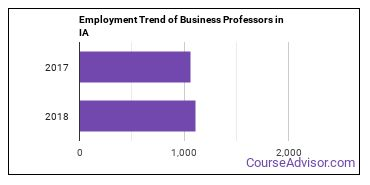 Business Professors in IA Employment Trend
