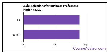Job Projections for Business Professors: Nation vs. LA