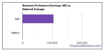 Business Professors Earnings: MD vs. National Average