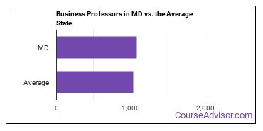 Business Professors in MD vs. the Average State