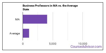 Business Professors in MA vs. the Average State