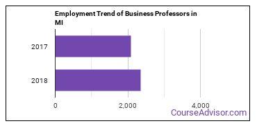 Business Professors in MI Employment Trend