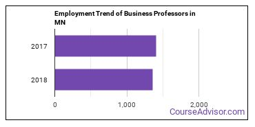 Business Professors in MN Employment Trend