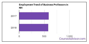Business Professors in NH Employment Trend
