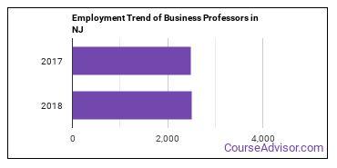 Business Professors in NJ Employment Trend