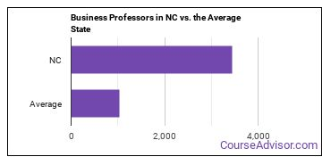 Business Professors in NC vs. the Average State
