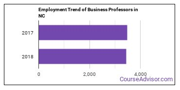 Business Professors in NC Employment Trend