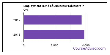 Business Professors in OH Employment Trend