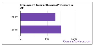 Business Professors in OR Employment Trend