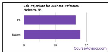 Job Projections for Business Professors: Nation vs. PA