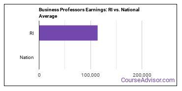 Business Professors Earnings: RI vs. National Average