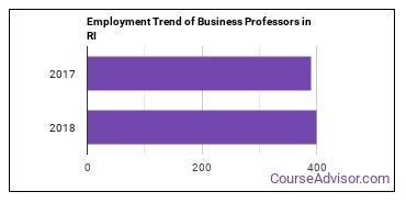 Business Professors in RI Employment Trend