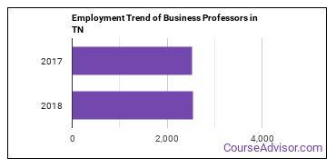 Business Professors in TN Employment Trend