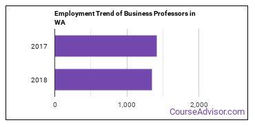 Business Professors in WA Employment Trend