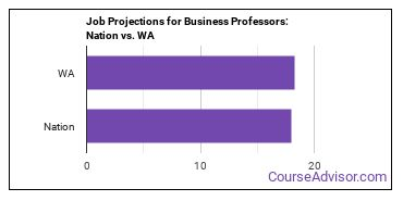 Job Projections for Business Professors: Nation vs. WA