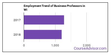 Business Professors in WI Employment Trend