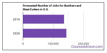 Forecasted Number of Jobs for Butchers and Meat Cutters in U.S.