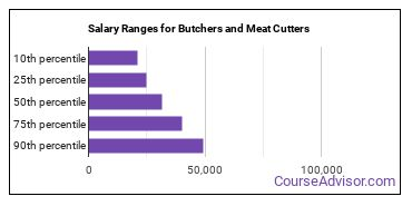 Salary Ranges for Butchers and Meat Cutters