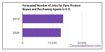 Forecasted Number of Jobs for Farm Product Buyers and Purchasing Agents in U.S.