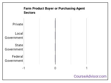 Farm Product Buyer or Purchasing Agent Sectors
